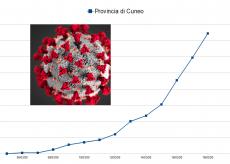 La Guida - La matematica del contagio a Cuneo, in Piemonte e in Italia