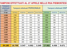 La Guida - Nelle Rsa del Piemonte positivi al Covid-19 il 25% degli ospiti e il 21% del personale