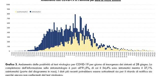 La Guida - In Piemonte due contagi e due decessi