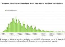 La Guida - In provincia di Cuneo un solo decesso negli ultimi 12 giorni