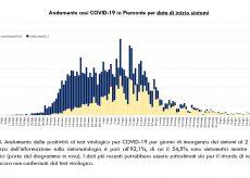 La Guida - In provincia di Cuneo sei contagi e tre guariti, nessun decesso
