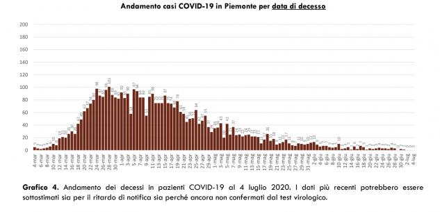 La Guida - Coronavirus, in Piemonte oggi nessun decesso, prosegue il calo dei ricoverati