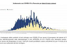 La Guida - In provincia di Cuneo un decesso dopo una settimana