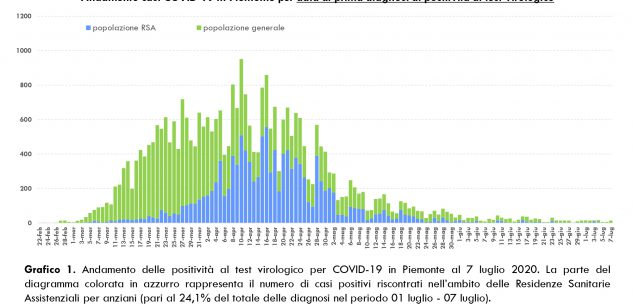 La Guida - In provincia di Cuneo otto nuovi contagi e sette guarigioni