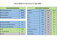 La Guida - In Piemonte un decesso e sei contagi, in provincia nessun nuovo caso