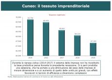 La Guida - Rapporto Cuneo, sul sistema economico pesa il calo di imprese