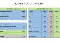 La Guida - In provincia di Cuneo i casi positivi in netta diminuzione