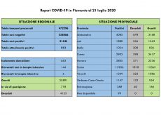 La Guida - In provincia di Cuneo tre contagi, nessun decesso e due guariti