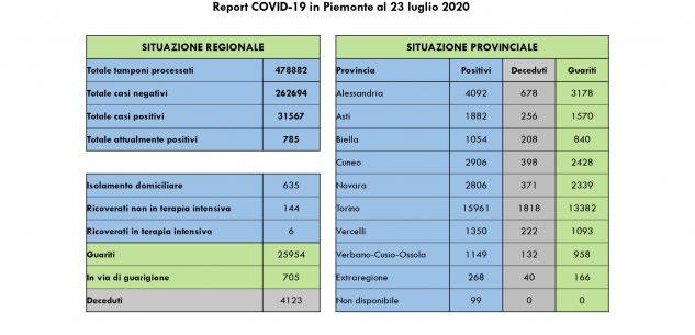 La Guida - Sette guariti e tre nuovi contagi in provincia di Cuneo