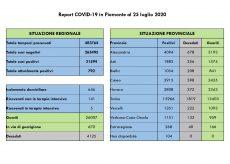 La Guida - In provincia di Cuneo tre guariti e sei nuovi casi