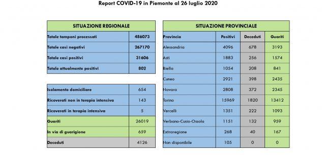 La Guida - In Piemonte 12 nuovi casi, 12 guariti e un decesso