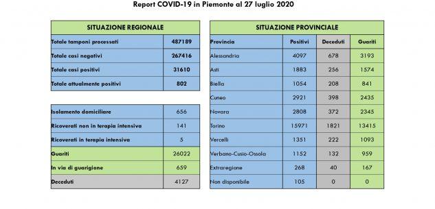 La Guida - In Piemonte quattro nuovi casi tutti asintomatici