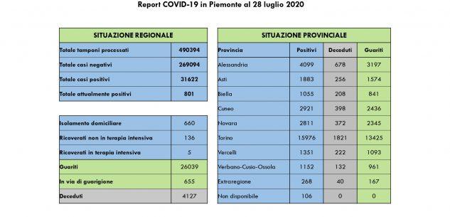 La Guida - Nessun decesso e cinque ricoverati in meno in Piemonte
