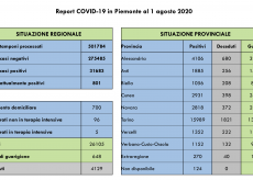 La Guida - Coronavirus, nessun decesso oggi in Piemonte, cala il numero dei ricoverati