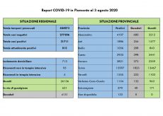 La Guida - In Piemonte segnalati altri due decessi