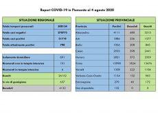 La Guida - In Piemonte un decesso, 16 guariti e 8 contagi