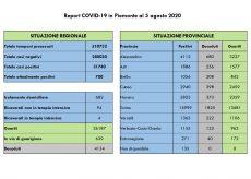 La Guida - In provincia di Cuneo sette nuovi casi e 18 guariti