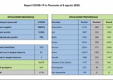La Guida - In Granda tre nuovi contagi da Covid-19