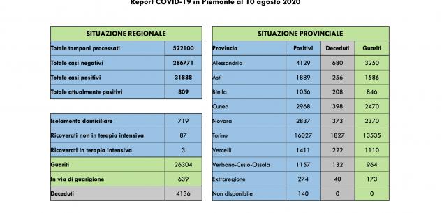 La Guida - Nessun nuovo decesso da Covid in Piemonte