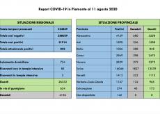 La Guida - In Piemonte 26 nuovi contagi e 28 nuovi guariti, nessun decesso