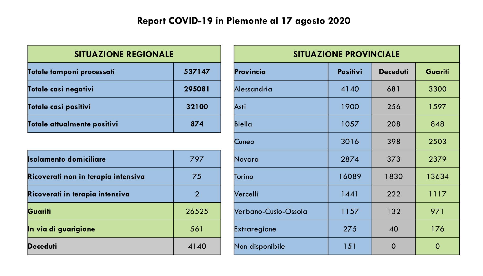Bollettino Covid 17 agosto
