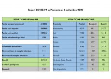 La Guida - In provincia di Cuneo 14 contagi e un guarito