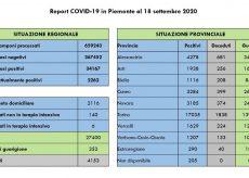 La Guida - Coronavirus Piemonte, nessun decesso nelle ultime 24 ore