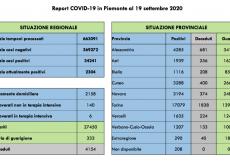 La Guida - 400 morti Covid in provincia di Cuneo dall'inizio della pandemia