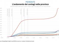 La Guida - Anche a Cuneo sale il numero dei contagi: sono 299 le persone positive