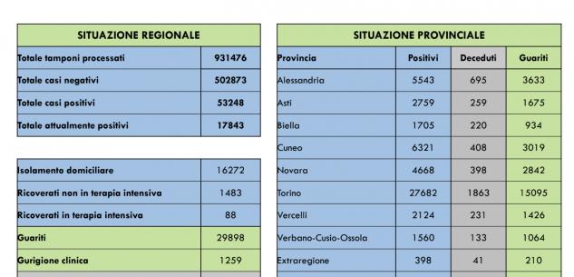 La Guida - Coronavirus Piemonte, un decesso e 4 persone in più in terapia intensiva