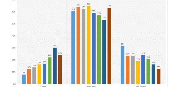 La Guida - Cuneo: nessuna fascia d'età è immune dal contagio