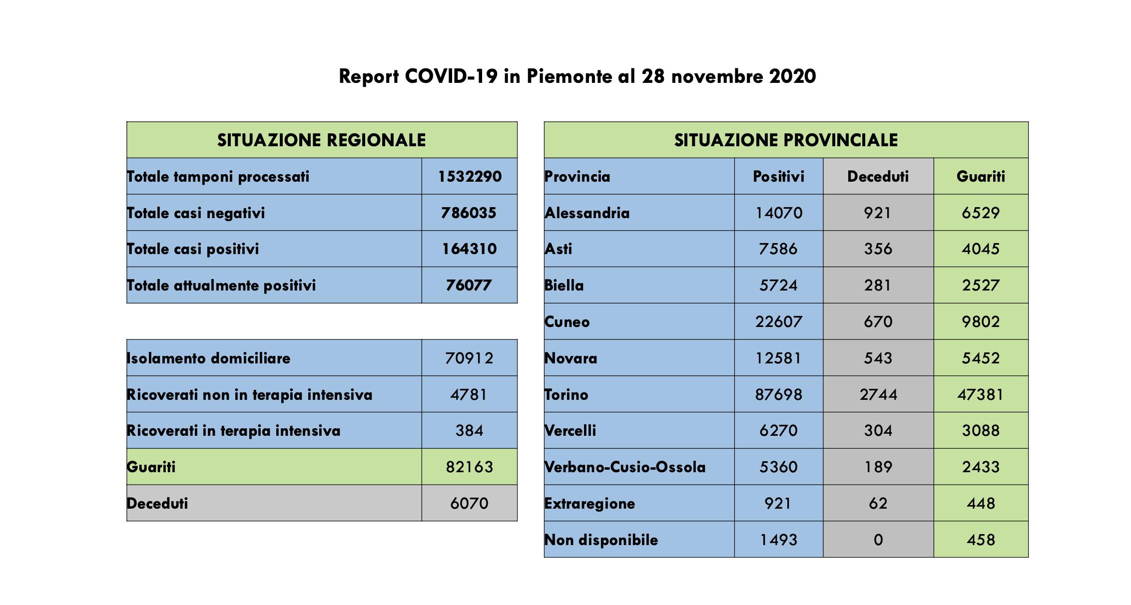 Bollettino regionale 28 novembre