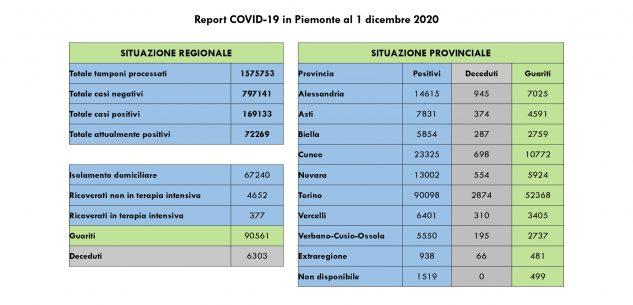 La Guida - In Piemonte si registra un altro calo dei ricoveri