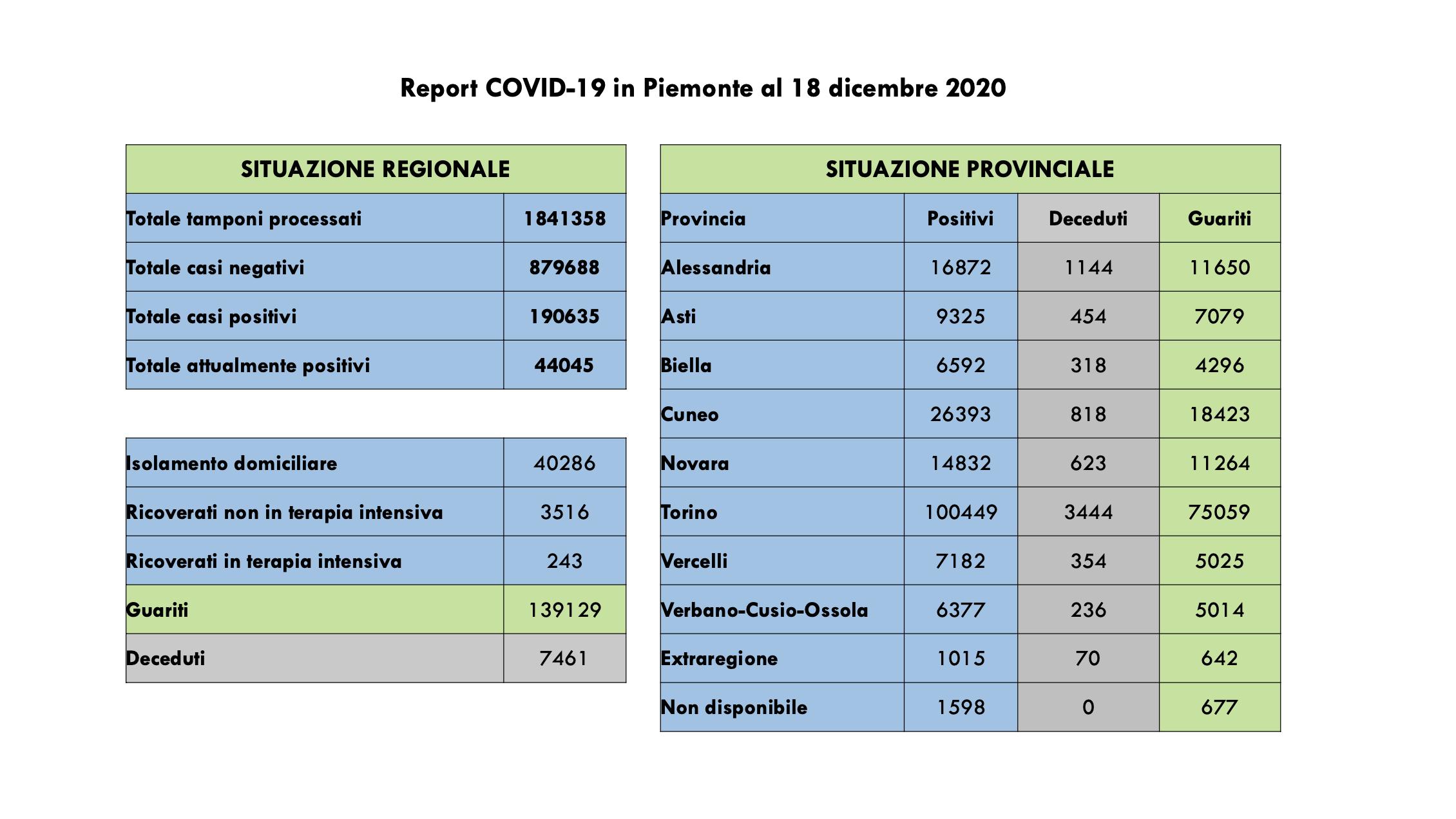 Bollettino Covid 18 dicembre 2020