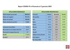 La Guida - Nella Granda 8 decessi, 207 casi e 324 guariti