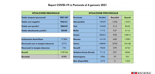 La Guida - Nella Granda 8 decessi, 147 nuovi casi e 478 guariti