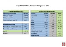 La Guida - Per il Covid in Granda 4 morti, 119 contagiati e 76 guariti in più di ieri