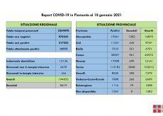La Guida - In Piemonte il tasso di positività giornaliero al 4%