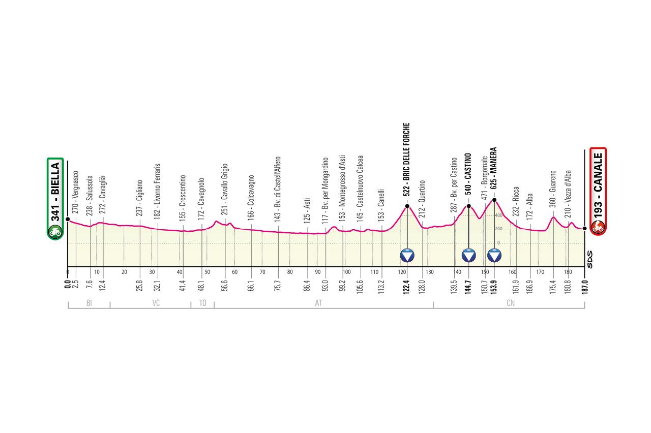 Giro d'Italia 2021, in Piemonte le prime tre tappe - La ...