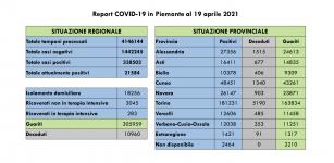 La Guida - Covid, 91 contagi e 266 guariti nelle ultime 24 ore in Granda