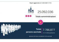 La Guida - In Piemonte utilizzate altre 30.047 dosi di vaccino