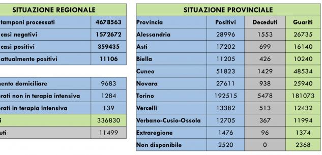 La Guida - Dimezzati i nuovi casi di coronavirus in provincia di Cuneo