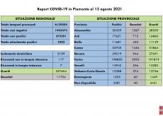 La Guida - Covid: 33 nuovi contagi accertati in Granda, 301 in Piemonte