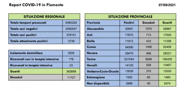 La Guida - Covid: in Granda 51 guariti a fronte dei 44 nuovi contagi