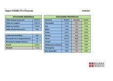 La Guida - In provincia di Cuneo 17 nuovi casi e 45 guariti