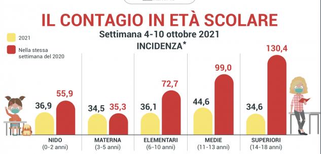 La Guida - Scuola sicura: drastica riduzione dei contagi nelle scuole soprattutto superiori e medie